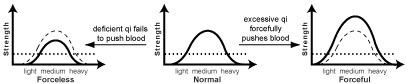 Normal Pulse Force