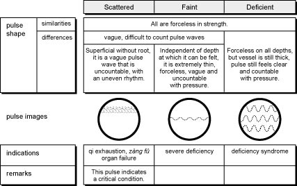 Comparison of Scattered, Faint, and Deficient Pulses