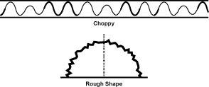 The Choppy Pulse