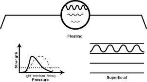 The Floating Pulse