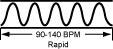 The Rapid Pulse